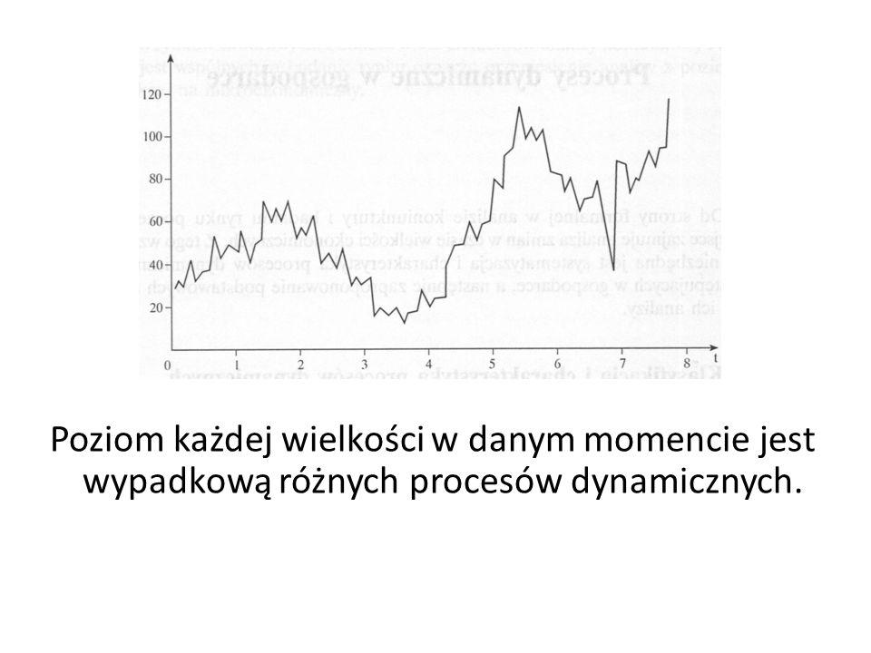 Poziom każdej wielkości w danym momencie jest wypadkową różnych procesów dynamicznych.