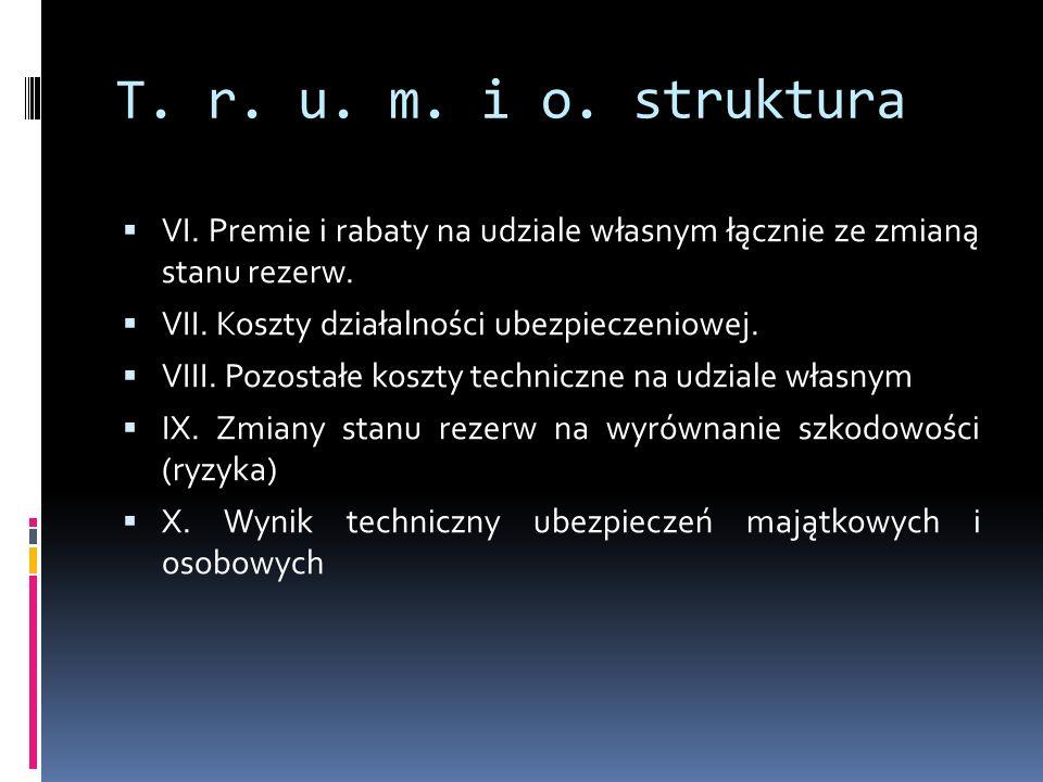 T.r. u. m. i o. struktura VI. Premie i rabaty na udziale własnym łącznie ze zmianą stanu rezerw.
