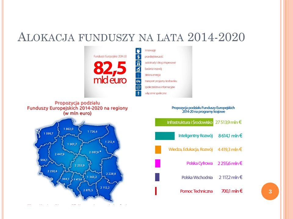 RPO WL 2014-2020 Projekt RPO WL 2014-2020 – wersja po konsultacjach społecznych zatwierdzona 11 lutego 2014 r.: alokacja: 2,23 mld EUR 10 celów tematycznych, 14 osi priorytetowych, 32 priorytety inwestycyjne 10 kwietnia 2014 r.