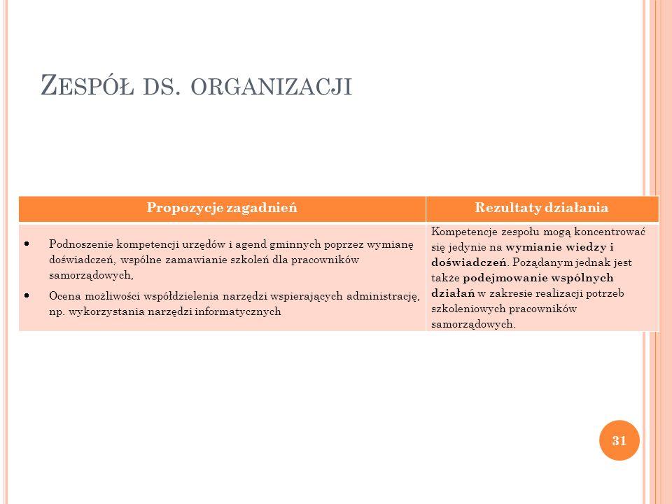 Z ESPÓŁ DS. ORGANIZACJI Propozycje zagadnieńRezultaty działania Podnoszenie kompetencji urzędów i agend gminnych poprzez wymianę doświadczeń, wspólne