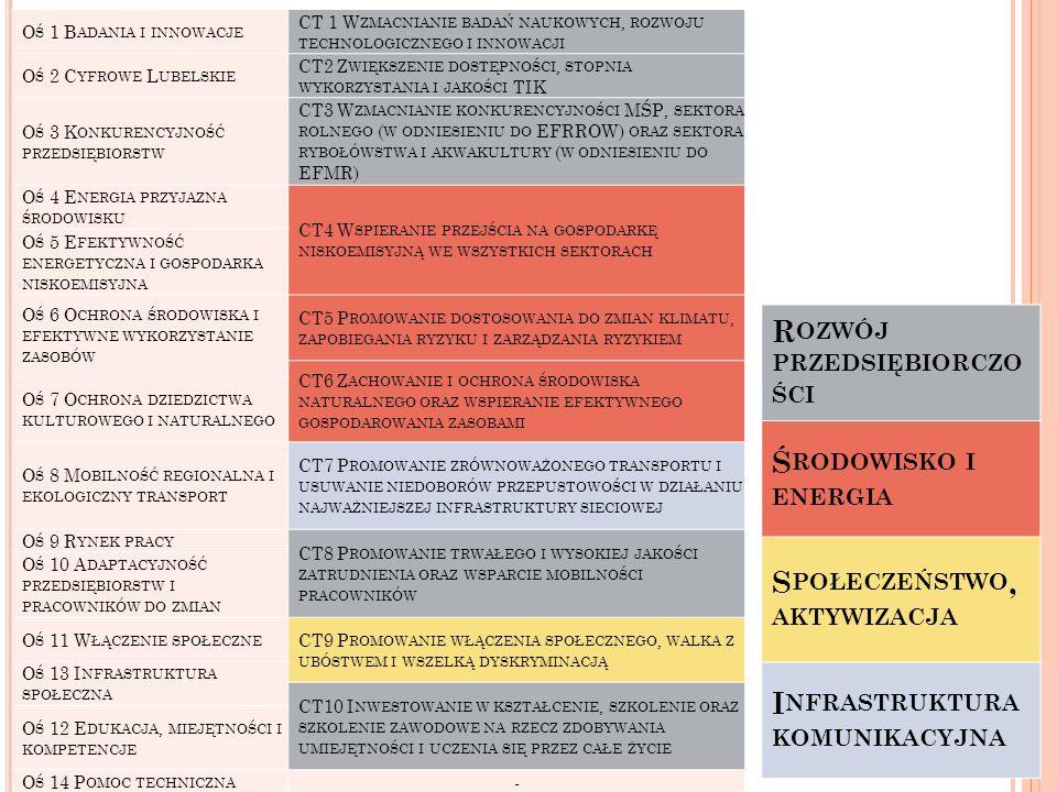 S TRUKTURA ALOKACJI RPO WL 2014- 2020