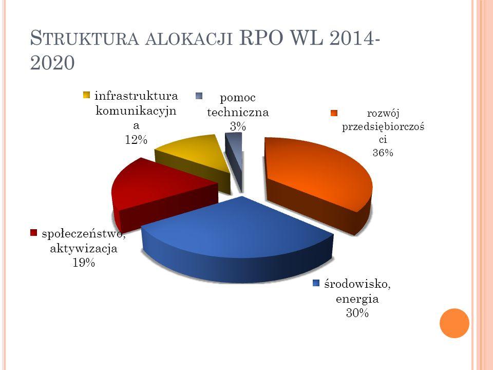 Z INTEGROWANE PODEJŚCIE DO ROZWOJU TERYTORIALNEGO W RPO WL 2014-2020 Zintegrowane Inwestycje Terytorialne miasta Lublin 4,7% alokacji RPO (105 mln EUR) ZIT Strategiczne Inwestycje Terytorialne 4 miast subregionalnych Atrakcyjność gospodarcza; ochrona środowiska; niskoemisyjny system komunikacyjny; zasoby ludzkie i włączenie społeczne 2,9% alokacji RPO (65 mln EUR) SIT Budowanie atrakcyjności inwestycyjnej (brownfield); rewitalizacja społeczna i gospodarcza (wg Narodowego Programu Rewitalizacji ) 3,5% alokacji RPO (78 mln EUR) Miasta powiatowe Oddolne inicjatywy - wiązki zadań, realizowanych w różnych obszarach tematycznych i przez różnych partnerów Trwa identyfikacja projektów zintegrowanych Projekty zintegrowane