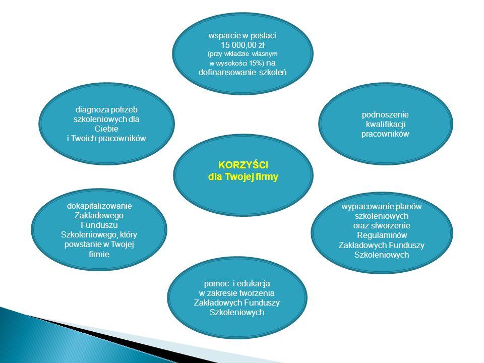 . pomoc i edukacja w zakresie tworzenia Zakładowych Funduszy Szkoleniowych diagnoza potrzeb szkoleniowych dla Ciebie i Twoich pracowników dokapitalizowanie Zakładowego Funduszu Szkoleniowego, który powstanie w Twojej firmie wsparcie w postaci 15 000,00 zł (przy wkładzie własnym w wysokości 15%) na dofinansowanie szkoleń wypracowanie planów szkoleniowych oraz stworzenie Regulaminów Zakładowych Funduszy Szkoleniowych podnoszenie kwalifikacji pracowników KORZYŚCI dla Twojej firmy
