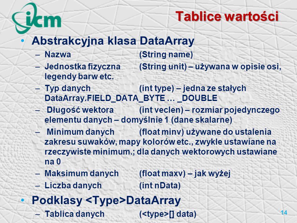 Tablice wartości Abstrakcyjna klasa DataArray –Nazwa(String name) –Jednostka fizyczna(String unit) – używana w opisie osi, legendy barw etc. –Typ dany