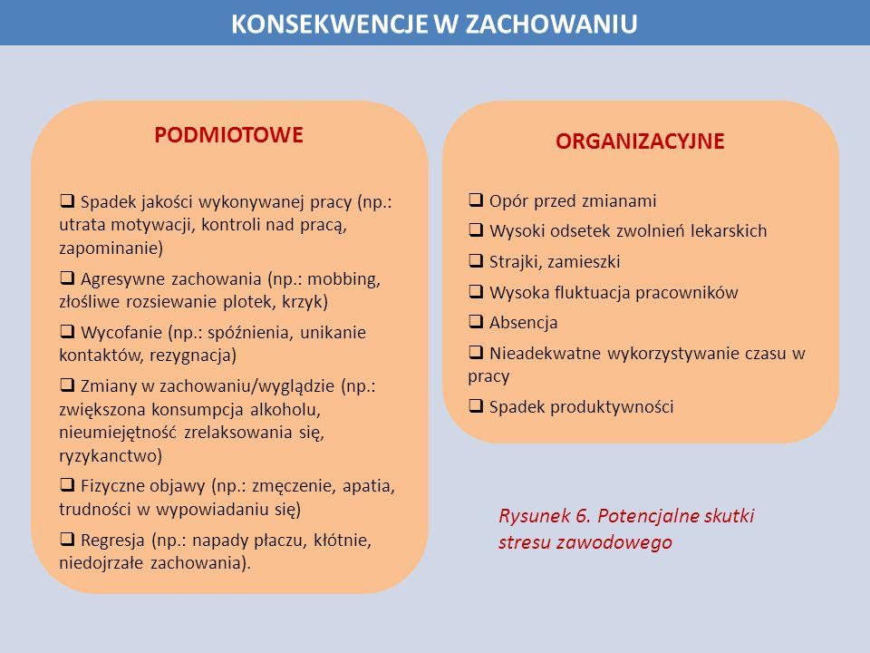 KONSEKWENCJE W ZACHOWANIU PODMIOTOWE Spadek jakości wykonywanej pracy (np.: utrata motywacji, kontroli nad pracą, zapominanie) Agresywne zachowania (n