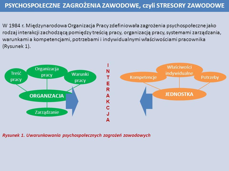 PSYCHOSPOŁECZNE ZAGROŻENIA ZAWODOWE, czyli STRESORY ZAWODOWE Podejście Międzynarodowej Organizacji Pracy stanowi źródło najbardziej aktualnej i powszechnie akceptowanej definicji psychospołecznych zagrożeń zawodowych, według której: PSYCHOSPOŁECZNE ZAGROŻENIA ZAWODOWE to te aspekty organizacji i zarządzania w pracy, wraz z ich kontekstem społecznym i środowiskowym, które potencjalnie mogą powodować szkody psychiczne, społeczne lub fizyczne.