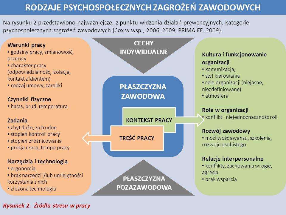 Zagrożenia psychospołeczne (stresory) stanowią potencjalne źródło stresu, a stres (utrzymujący się w czasie) zazwyczaj prowadzi do szkody (uszczerbku).