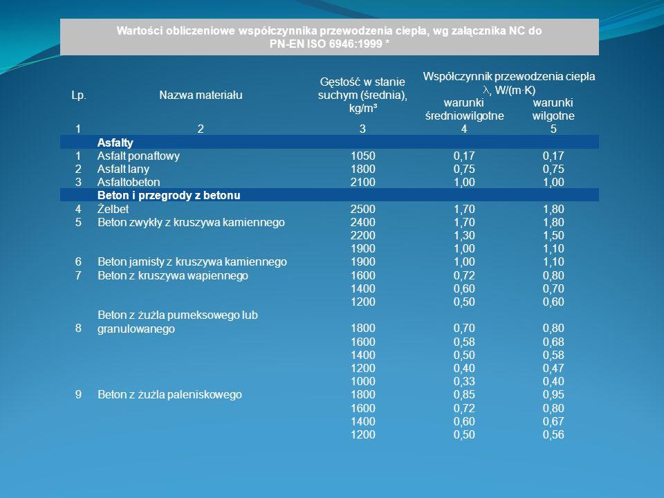 Wartości obliczeniowe współczynnika przewodzenia ciepła, wg załącznika NC do PN-EN ISO 6946:1999 * Lp.Nazwa materiału Gęstość w stanie suchym (średnia