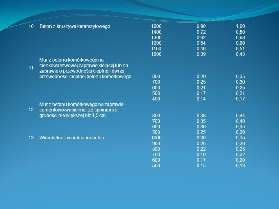 10Beton z kruszywa keramzytowego16000,901,00 14000,720,80 13000,620,68 12000,540,60 11000,460,51 10000,390,43 11 Mur z betonu komórkowego na cienkowar