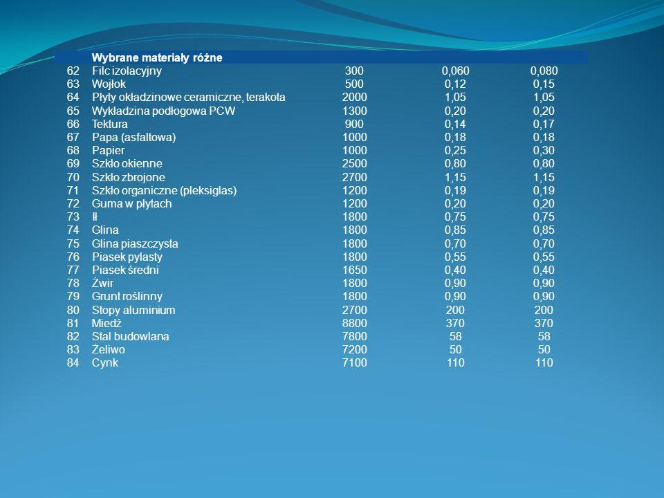 Wybrane materiały różne 62Filc izolacyjny3000,0600,080 63Wojłok5000,120,15 64Płyty okładzinowe ceramiczne, terakota20001,05 65Wykładzina podłogowa PCW