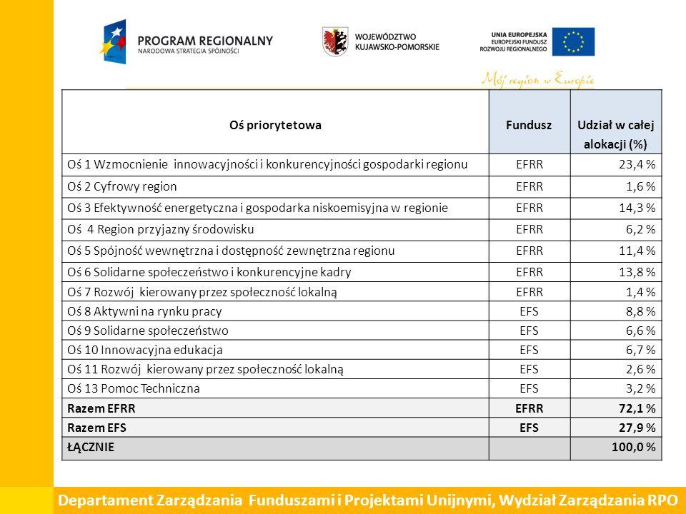 Departament Zarządzania Funduszami i Projektami Unijnymi, Wydział Zarządzania RPO Oś priorytetowaFundusz Udział w całej alokacji (%) Oś 1 Wzmocnienie