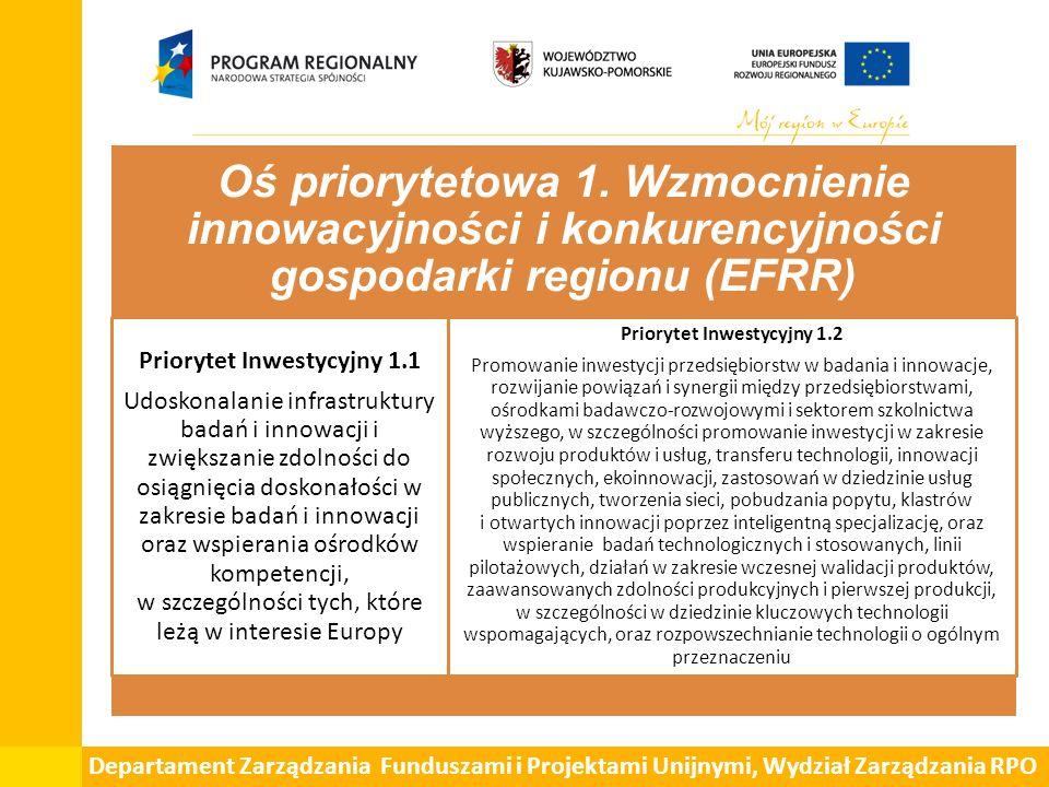 Departament Zarządzania Funduszami i Projektami Unijnymi, Wydział Zarządzania RPO Oś priorytetowa 1. Wzmocnienie innowacyjności i konkurencyjności gos