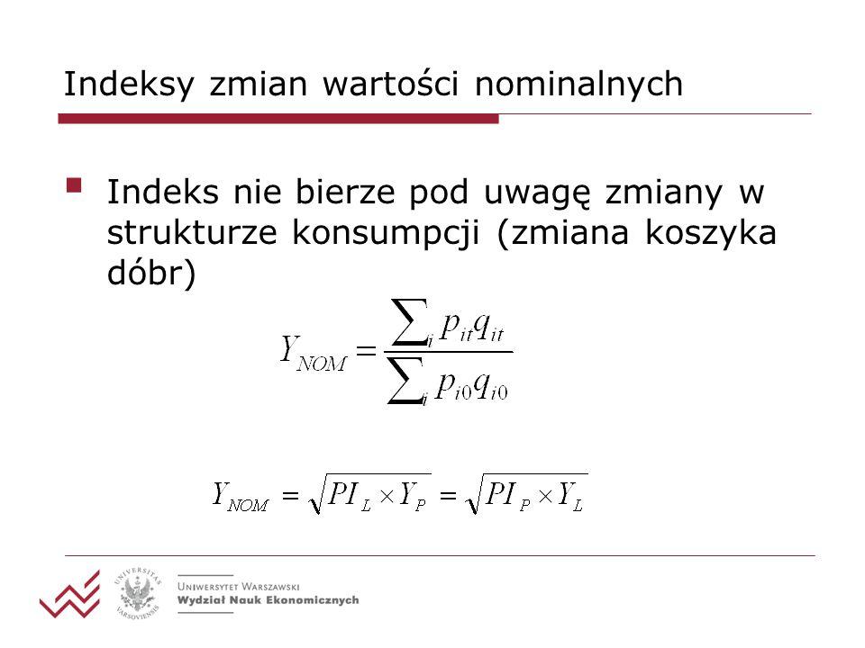 Indeksy zmian wartości nominalnych Indeks nie bierze pod uwagę zmiany w strukturze konsumpcji (zmiana koszyka dóbr)