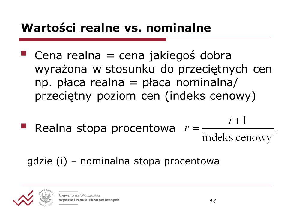 14 Wartości realne vs. nominalne Cena realna = cena jakiegoś dobra wyrażona w stosunku do przeciętnych cen np. płaca realna = płaca nominalna/ przecię