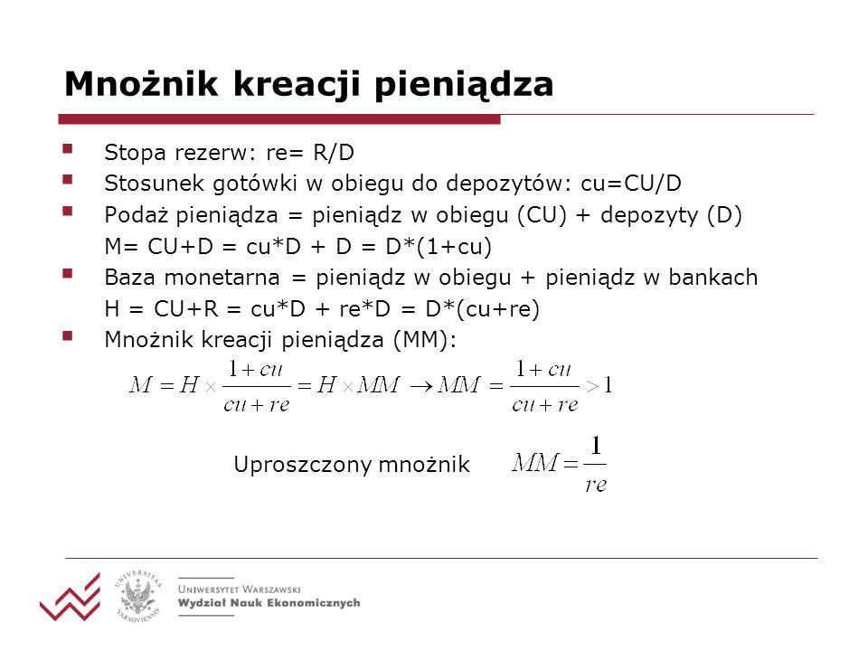 Mnożnik kreacji pieniądza Stopa rezerw: re= R/D Stosunek gotówki w obiegu do depozytów: cu=CU/D Podaż pieniądza = pieniądz w obiegu (CU) + depozyty (D
