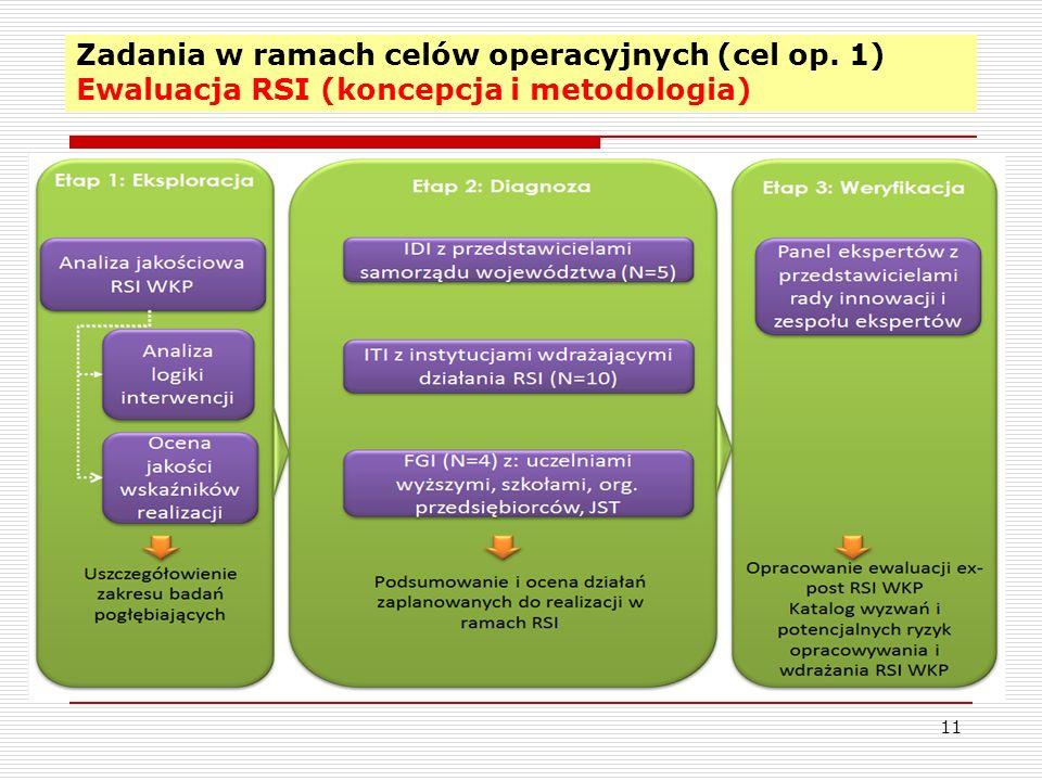 Zadania w ramach celów operacyjnych (cel op. 1) Ewaluacja RSI (koncepcja i metodologia) 11