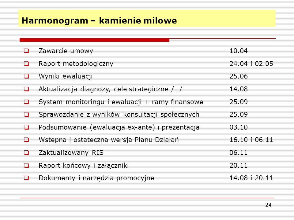 Harmonogram – kamienie milowe 24 Zawarcie umowy10.04 Raport metodologiczny24.04 i 02.05 Wyniki ewaluacji25.06 Aktualizacja diagnozy, cele strategiczne /…/14.08 System monitoringu i ewaluacji + ramy finansowe25.09 Sprawozdanie z wyników konsultacji społecznych25.09 Podsumowanie (ewaluacja ex-ante) i prezentacja03.10 Wstępna i ostateczna wersja Planu Działań16.10 i 06.11 Zaktualizowany RIS06.11 Raport końcowy i załączniki20.11 Dokumenty i narzędzia promocyjne14.08 i 20.11