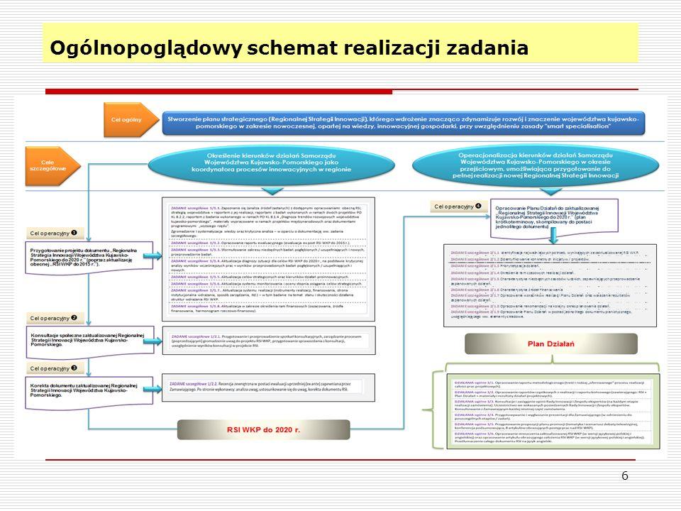 Cel główny i cele szczegółowe 7 Stworzenie planu strategicznego (RSI), którego wdrożenie znacząco zdynamizuje rozwój i znaczenie WK-P w zakresie nowoczesnej, opartej na wiedzy, innowacyjnej gospodarki, przy uwzględnieniu zasady smart specialisation Określenie kierunków działań Samorządu WK-P jako koordynatora procesów innowacyjnych w regionie Operacjonalizacja kierunków działań Samorządu WK-P w okresie przejściowym, umożliwiająca przygotowanie do realizacji nowej RIS Cel główny Cele szczegółowe RSI WKP do 2020 r.