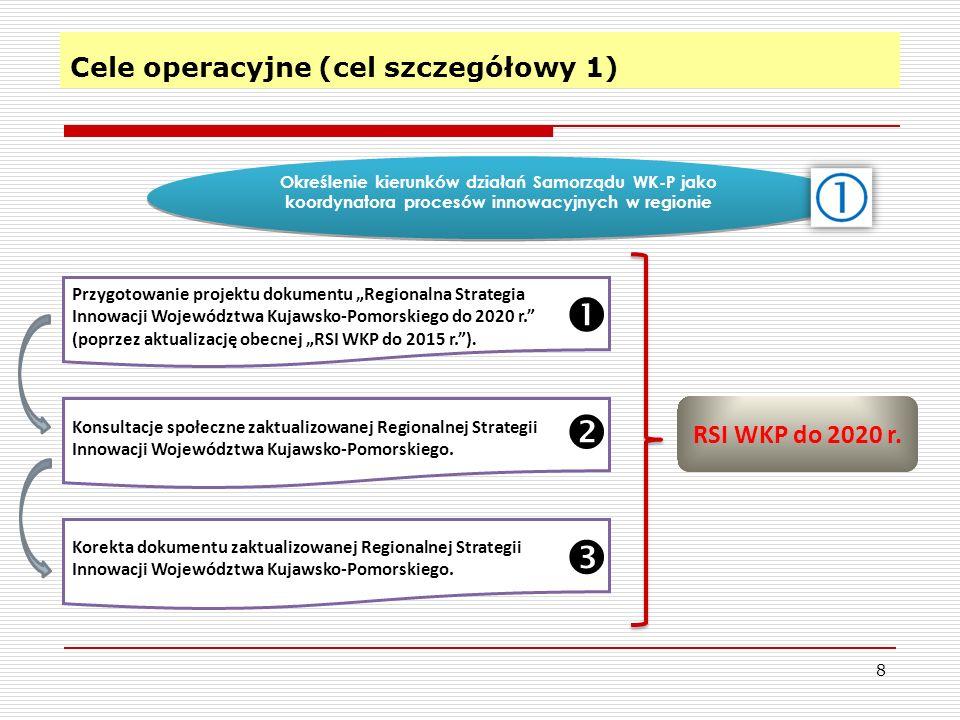 Cele operacyjne (cel szczegółowy 1) 8 Określenie kierunków działań Samorządu WK-P jako koordynatora procesów innowacyjnych w regionie Przygotowanie projektu dokumentu Regionalna Strategia Innowacji Województwa Kujawsko-Pomorskiego do 2020 r.