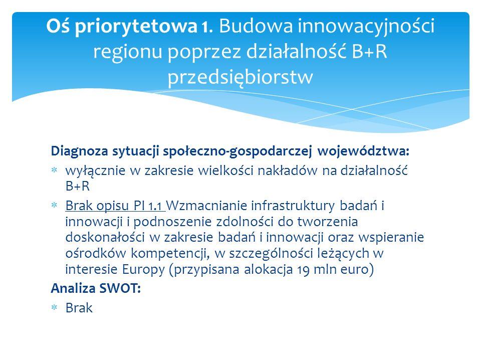 Diagnoza sytuacji społeczno-gospodarczej województwa: wyłącznie w zakresie wielkości nakładów na działalność B+R Brak opisu PI 1.1 Wzmacnianie infrast