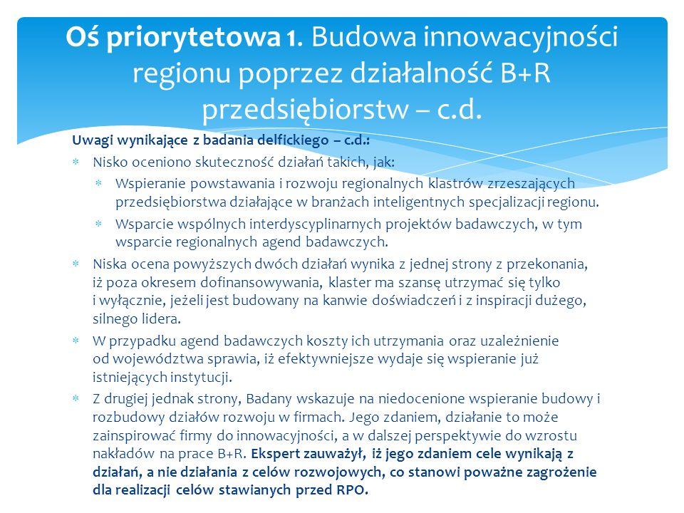 Uwagi wynikające z badania delfickiego – c.d.: Nisko oceniono skuteczność działań takich, jak: Wspieranie powstawania i rozwoju regionalnych klastrów