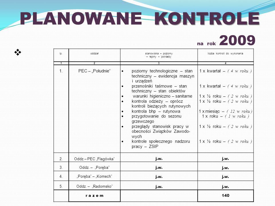 KONTROLE PLANOWANE KONTROLE na rok 2009 lp.oddziałstanowiska – poziomy – rejony – potrzeby liczba kontroli do wykonania 1234 1.PEC – Południe poziomy technologiczne – stan techniczny – ewidencja maszyn i urządzeń przenośniki taśmowe – stan techniczny – stan obiektów warunki higieniczno – sanitarne kontrola odzieży – oprócz kontroli bieżących rutynowych kontrola bhp – rutynowa przygotowanie do sezonu grzewczego przeglądy stanowisk pracy w obecności Związków Zawodo- wych kontrole społecznego nadzoru pracy – ZSIP 1 x kwartał – ( 4 w roku ) 1 x ½ roku – ( 2 w roku ) 1 x miesiąc – ( 12 w roku ) 1 x roku – ( 1 w roku ) 1 x ½ roku – ( 2 w roku ) 2.Oddz.– PEC Flagówka j.w.