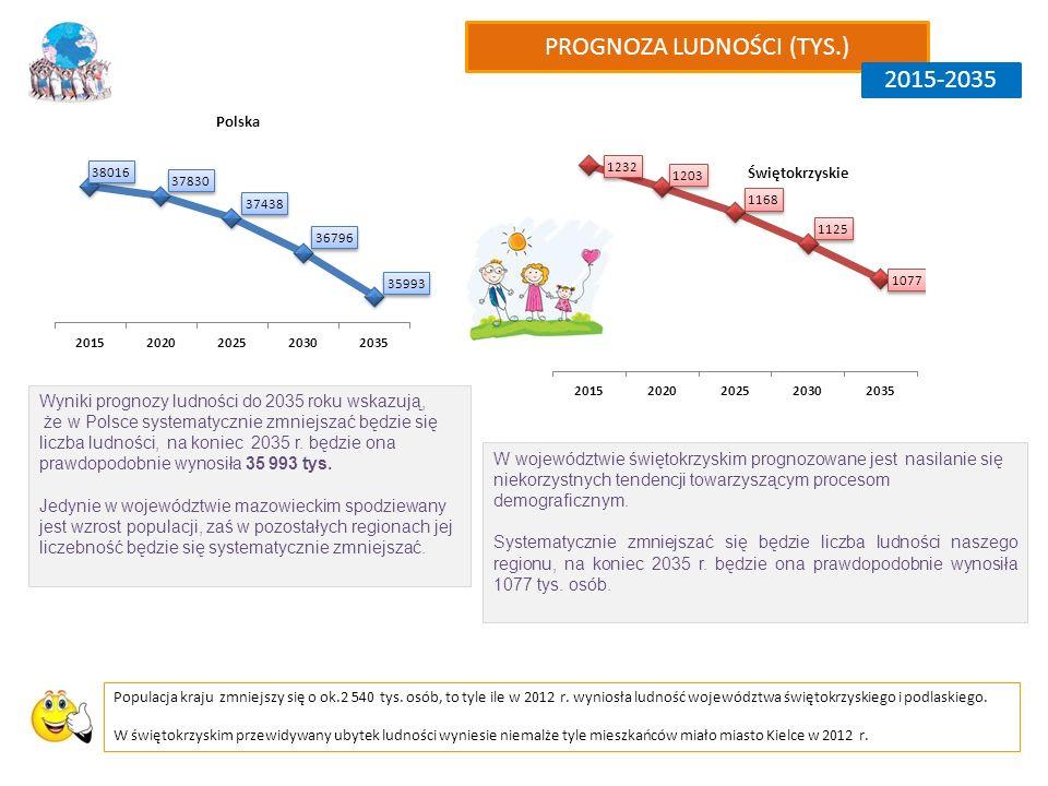 Wyniki prognozy ludności do 2035 roku wskazują, że w Polsce systematycznie zmniejszać będzie się liczba ludności, na koniec 2035 r.