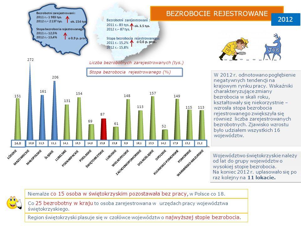 Bezrobotni zarejestrowani : 2011 r.- 1 983 tys.2012 r.– 2 137 tys.