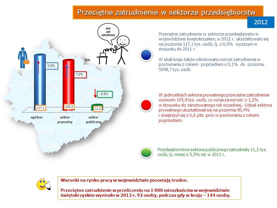 0,5% 1,2% -5,5% tys.Warunki na rynku pracy w województwie pozostają trudne.