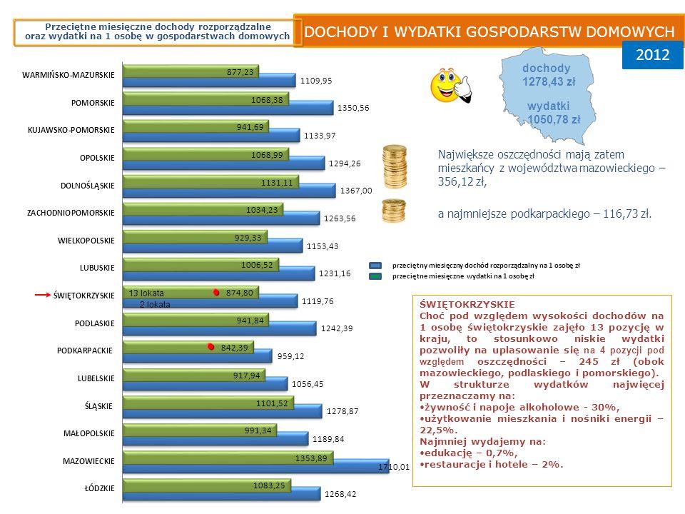 DOCHODY I WYDATKI GOSPODARSTW DOMOWYCH 2012 ŚWIĘTOKRZYSKIE Choć pod względem wysokości dochodów na 1 osobę świętokrzyskie zajęło 13 pozycję w kraju, to stosunkowo niskie wydatki pozwoliły na uplasowanie się na 4 pozycji pod względem oszczędności – 245 zł (obok mazowieckiego, podlaskiego i pomorskiego).