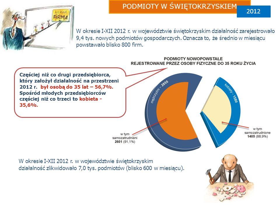 W okresie I-XII 2012 r.w województwie świętokrzyskim działalność zarejestrowało 9,4 tys.