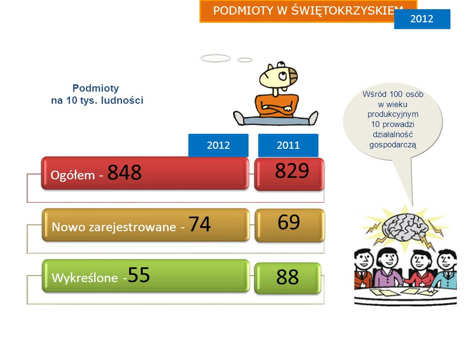 Ogółem - 848 Nowo zarejestrowane - 74 Wykreślone - 55 PODMIOTY W ŚWIĘTOKRZYSKIEM 2012 69 829 88 2011 Podmioty na 10 tys.