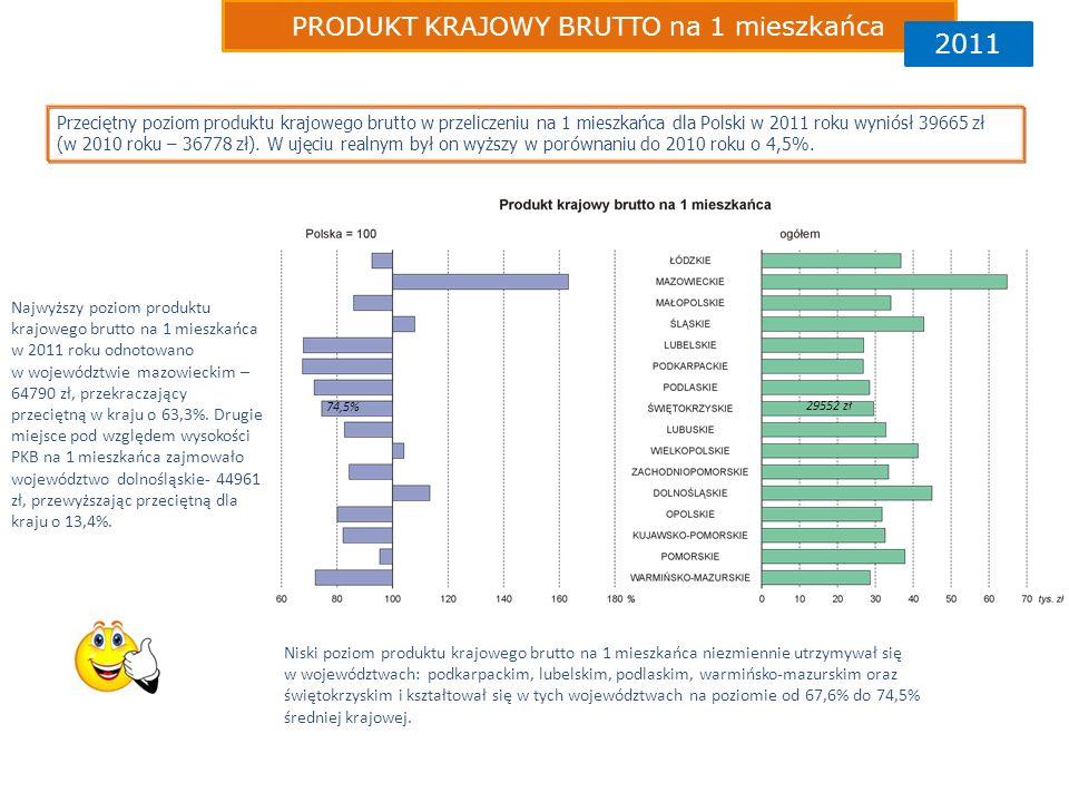 PRODUKT KRAJOWY BRUTTO na 1 mieszkańca 2011 Przeciętny poziom produktu krajowego brutto w przeliczeniu na 1 mieszkańca dla Polski w 2011 roku wyniósł 39665 zł (w 2010 roku – 36778 zł).