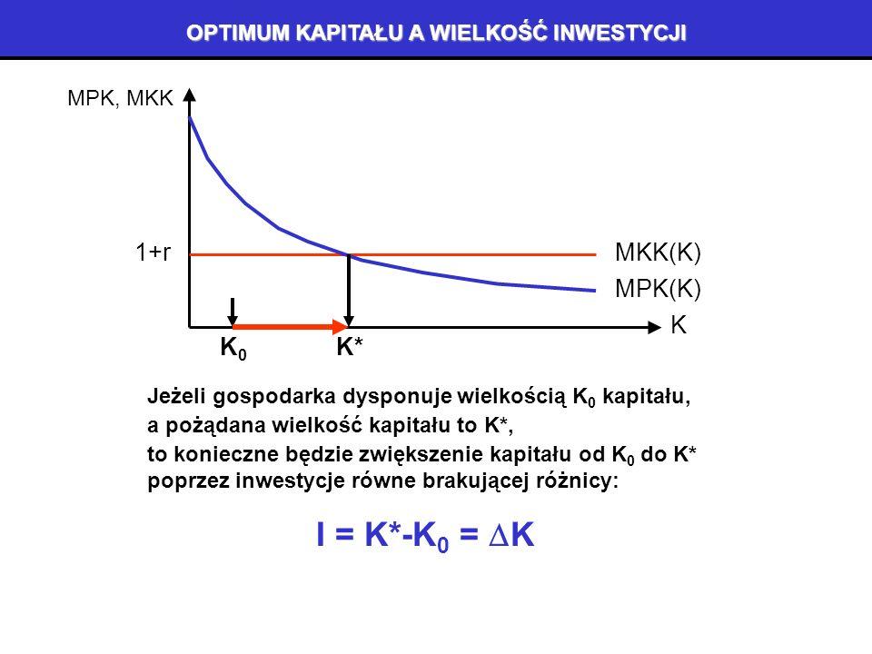ZŁOTA REGUŁA OPTIMUM PRODUKCJI: PRODUKTYWNOŚĆ I KOSZTY 9 K K Y, KK KK(K) MPK, MKK MKK(K) 1+r Y(K,N) MPK(K) K* K* to optymalna (pożądana) wielkość kapi