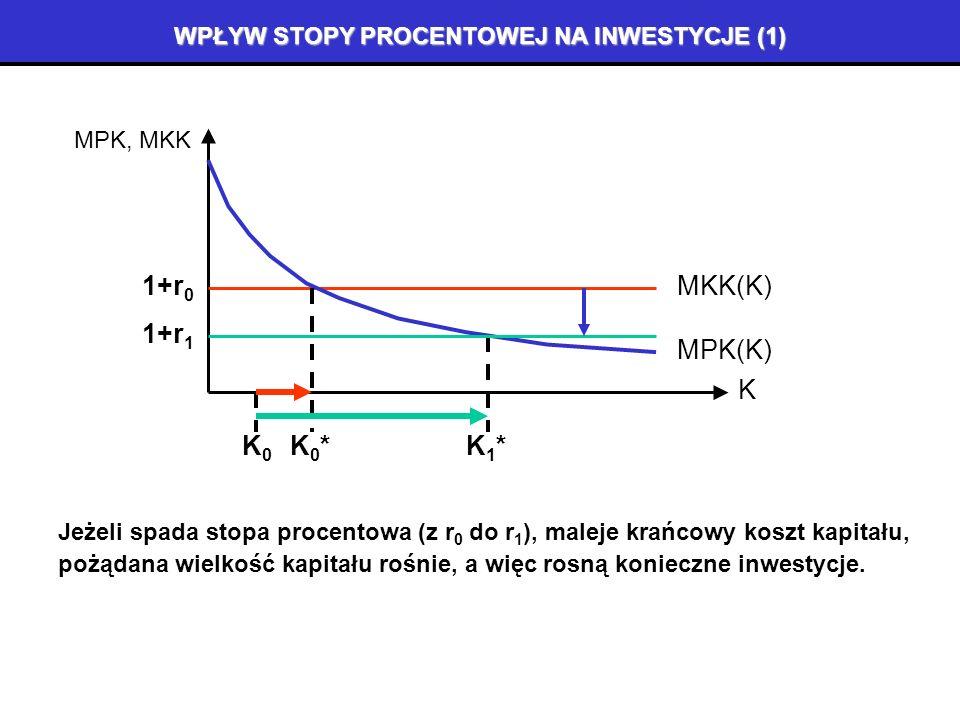 OPTIMUM KAPITAŁU A WIELKOŚĆ INWESTYCJI K MPK, MKK MKK(K)1+r MPK(K) Jeżeli gospodarka dysponuje wielkością K0 K0 kapitału, K0K0 a pożądana wielkość kapitału to K*, K* to konieczne będzie zwiększenie kapitału od K0 K0 do K* poprzez inwestycje równe brakującej różnicy: I = K*-K 0 = K