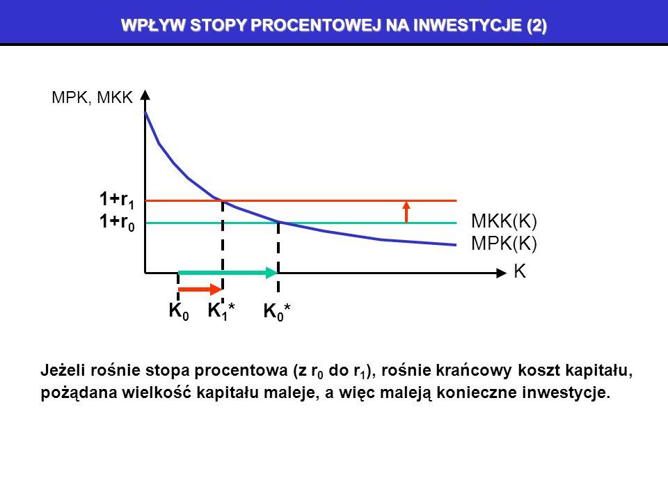 WPŁYW STOPY PROCENTOWEJ NA INWESTYCJE (1) Jeżeli spada stopa procentowa (z r0 r0 do r 1 ), maleje krańcowy koszt kapitału, K MPK, MKK MKK(K)1+r 0 MPK(K) K0K0 K0*K0* K1*K1* 1+r 1 pożądana wielkość kapitału rośnie, a więc rosną konieczne inwestycje.