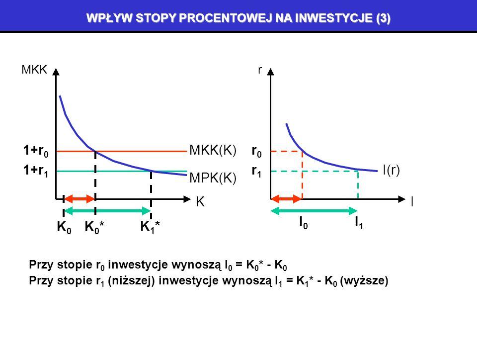 WPŁYW STOPY PROCENTOWEJ NA INWESTYCJE (2) Jeżeli rośnie stopa procentowa (z r0 r0 do r 1 ), rośnie krańcowy koszt kapitału, K0K0 K MPK, MKK MKK(K)1+r 0 MPK(K) K0*K0* K1*K1* 1+r 1 pożądana wielkość kapitału maleje, a więc maleją konieczne inwestycje.