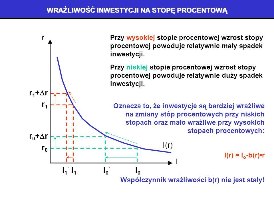 WPŁYW STOPY PROCENTOWEJ NA INWESTYCJE (3) Przy stopie r0 r0 inwestycje wynoszą I0 I0 = K 0 * - K0K0 Przy stopie r1 r1 (niższej) inwestycje wynoszą I1 I1 = K 1 * - K 0 (wyższe) 1+r 1 K1*K1* K0K0 K MKK MKK(K) MPK(K) 1+r 0 K0*K0* r1r1 I1I1 I r r0r0 I0I0 I(r)