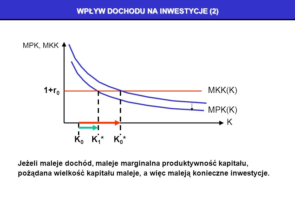 WPŁYW DOCHODU NA INWESTYCJE (1) K MPK, MKK MKK(K)1+r 0 MPK(K) K0K0 K0*K0* Jeżeli rośnie dochód, wzrasta marginalna produktywność kapitału, pożądana wielkość kapitału rośnie, a więc rosną konieczne inwestycje.