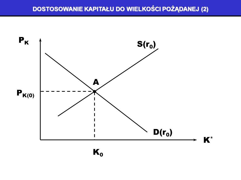 DOSTOSOWANIE KAPITAŁU DO WIELKOŚCI POŻĄDANEJ (1) jest rozłożone w czasie (czas trwania procesu zależy od elastyczności cenowej dóbr kapitałowych) musi uwzględniać zmiany cen dóbr kapitałowych odbywa się poprzez inwestycje wywołane wzrostem dochodu lub spadkiem stopy procentowej