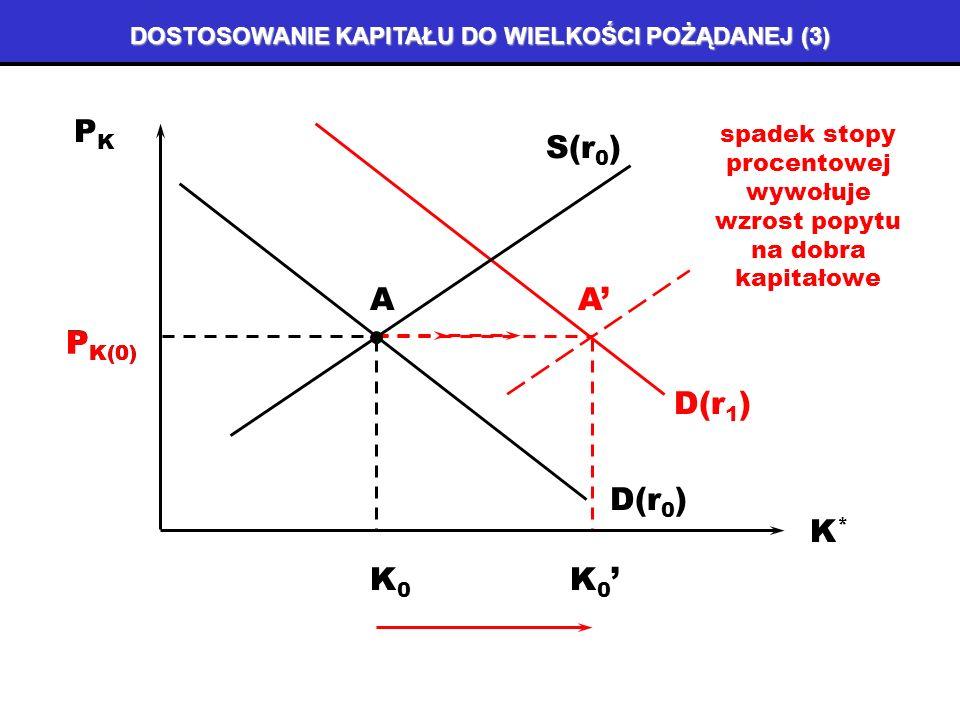 DOSTOSOWANIE KAPITAŁU DO WIELKOŚCI POŻĄDANEJ (2) PKPK K*K* PKPK K*K* P K(0) K0K0 D(r 0 ) S(r 0 ) A