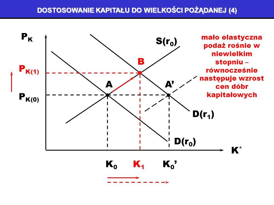 DOSTOSOWANIE KAPITAŁU DO WIELKOŚCI POŻĄDANEJ (3) D(r 1 ) PKPK K*K* D(r 0 ) S(r 0 ) P K(0) K0K0 A A spadek stopy procentowej wywołuje wzrost popytu na dobra kapitałowe K 0 P K(0)