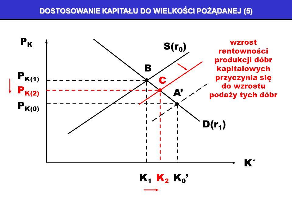DOSTOSOWANIE KAPITAŁU DO WIELKOŚCI POŻĄDANEJ (4) K*K* A PKPK D(r 0 ) S(r 0 ) D(r 1 ) A P K(0) K0K0 K 0 P K(1) B mało elastyczna podaż rośnie w niewielkim stopniu – równocześnie następuje wzrost cen dóbr kapitałowych K1K1