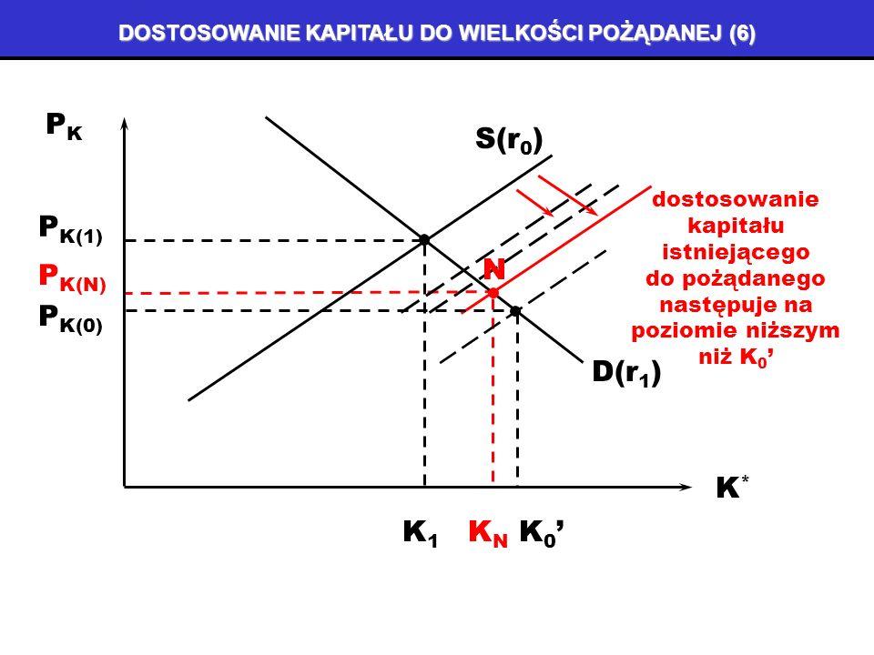 DOSTOSOWANIE KAPITAŁU DO WIELKOŚCI POŻĄDANEJ (5) PKPK K*K* S(r 0 ) D(r 1 ) P K(1) K1K1 P K(0) A K 0 B wzrost rentowności produkcji dóbr kapitałowych przyczynia się do wzrostu podaży tych dóbr P K(2) C K2K2