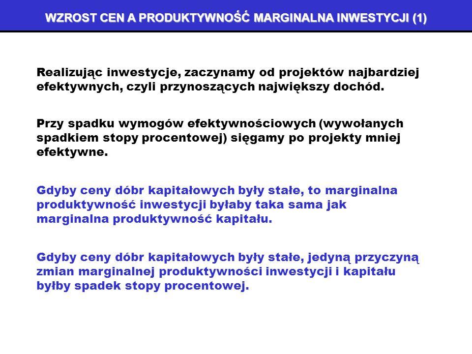 DOSTOSOWANIE KAPITAŁU DO WIELKOŚCI POŻĄDANEJ (6) dostosowanie kapitału istniejącego do pożądanego następuje na poziomie niższym niż K 0 N KNKN P K(N) PKPK K*K* S(r 0 ) D(r 1 ) P K(1) P K(0) K 0 K1K1