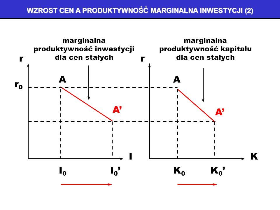 WZROST CEN A PRODUKTYWNOŚĆ MARGINALNA INWESTYCJI (1) Realizując inwestycje, zaczynamy od projektów najbardziej efektywnych, czyli przynoszących najwię