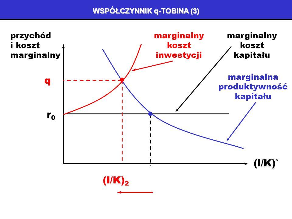 WSPÓŁCZYNNIK q-TOBINA (2) Współczynnik q-Tobina pozwala określić poziom pożądanego kapitału przy uwzględnieniu wszystkich kosztów inwestycji (nie tylko kosztu kapitału).