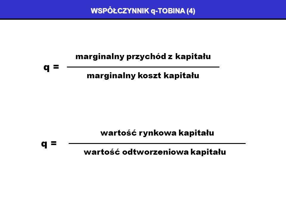 WSPÓŁCZYNNIK q-TOBINA (3) przychód i koszt marginalny (I/K) * (I/K) 0 r0r0 marginalny koszt kapitału marginalna produktywność kapitału (I/K) 2 marginalny koszt inwestycji q