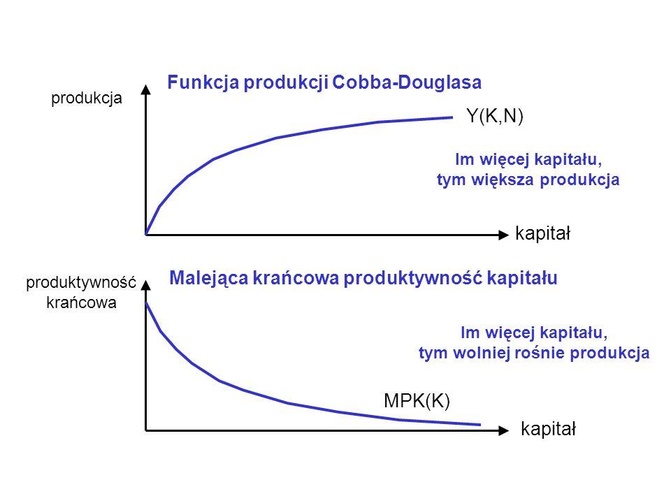 kapitał produkcja Y(K,N) Funkcja produkcji Cobba-Douglasa produktywność krańcowa MPK(K) Malejąca krańcowa produktywność kapitału Im więcej kapitału, tym większa produkcja Im więcej kapitału, tym wolniej rośnie produkcja