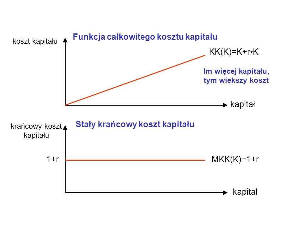 kapitał koszt kapitału KK(K)=K+rK Funkcja całkowitego kosztu kapitału krańcowy koszt kapitału MKK(K)=1+r Stały krańcowy koszt kapitału Im więcej kapitału, tym większy koszt 1+r
